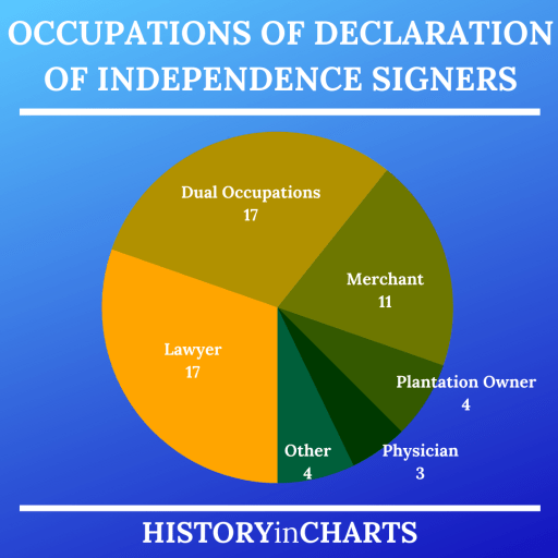 Occupations of Declaration of Independence Signers chart