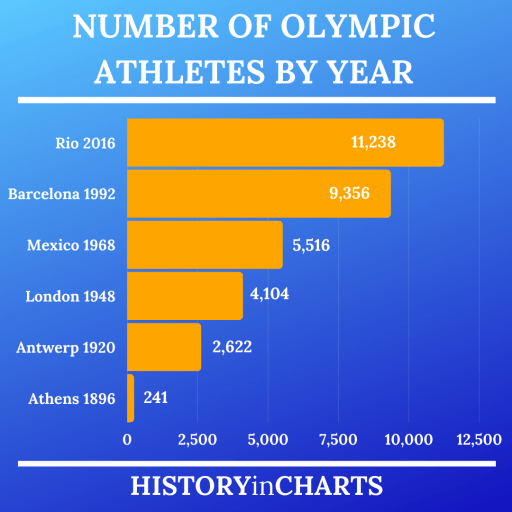Number of Olympic Athletes by Year chart