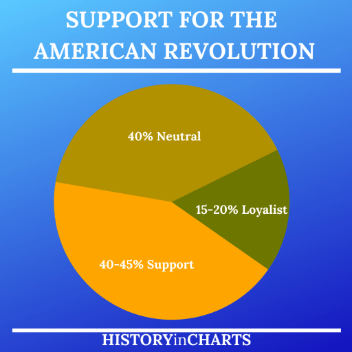 Patriot and Loyalist Support for American Revolution chart