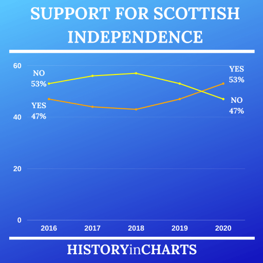 Support for Scottish Independence chart