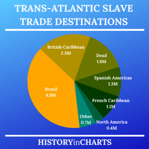 Read more about the article Trans-Atlantic Slave Trade Destinations and Statistics