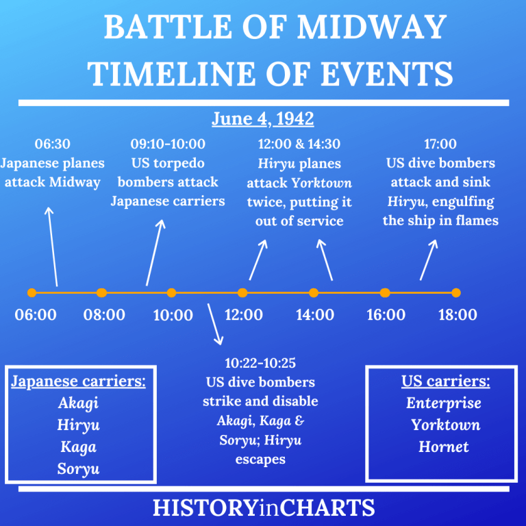 Read more about the article Battle of Midway Timeline of Events