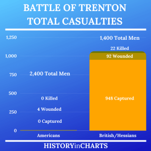 Read more about the article The Battle of Trenton Total Casualties