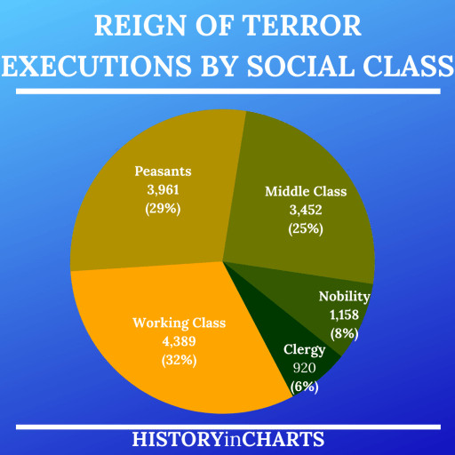 Reign of Terror Executions by Social Class chart