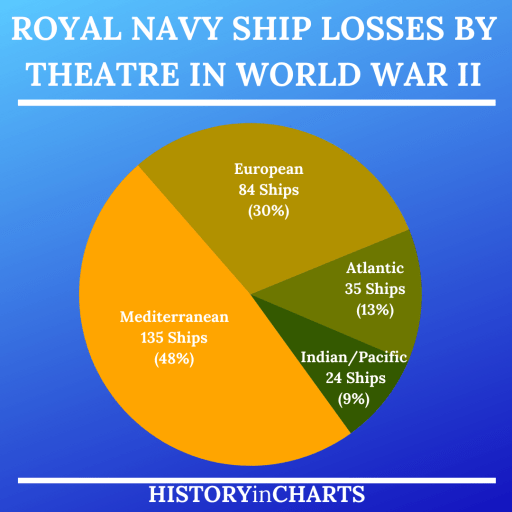 Royal Navy Ship Losses by Theatre in World War II chart