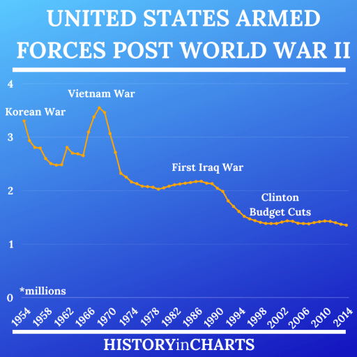 United States Armed Forces Post World War II chart