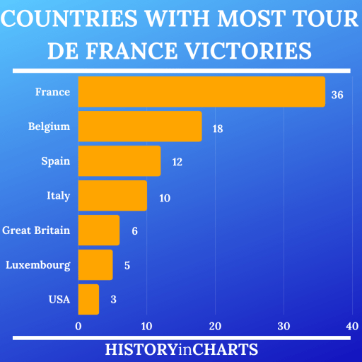 Countries with Most Tour de France Victories chart
