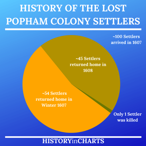 History of the Lost Popham Colony Settlers chart