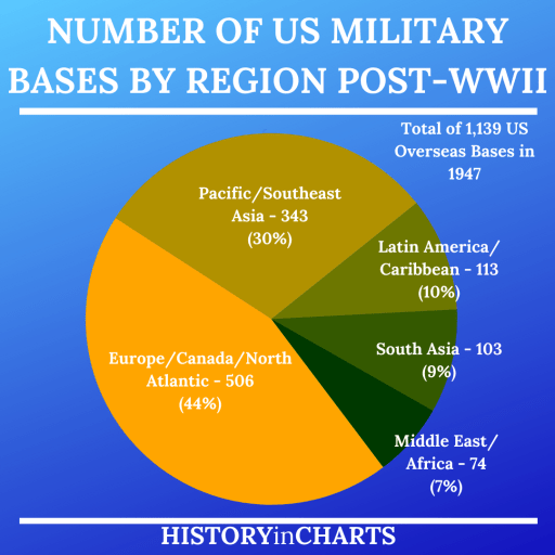 Number of US Military Bases by Region Post WWII chart