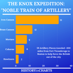 """Read more about the article The Knox Expedition: """"The Noble Train of Artillery"""""""
