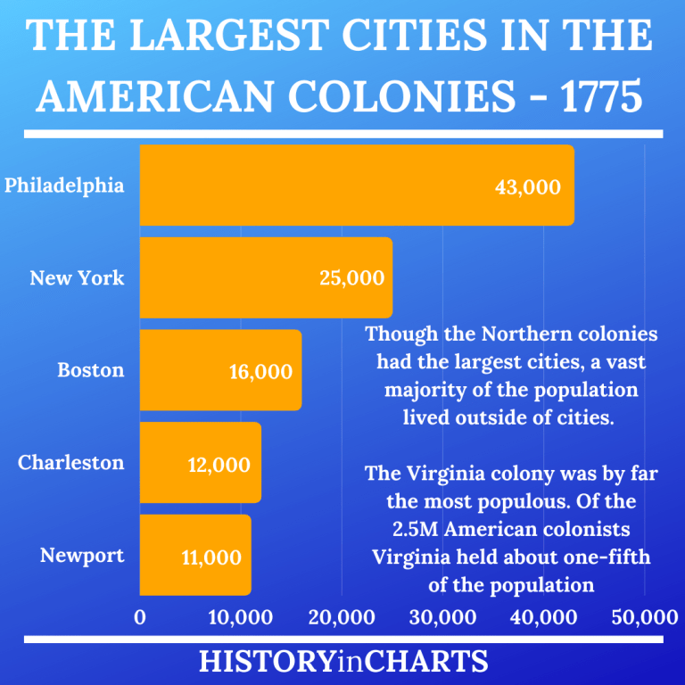 Read more about the article The Largest Cities in the American Colonies in 1775