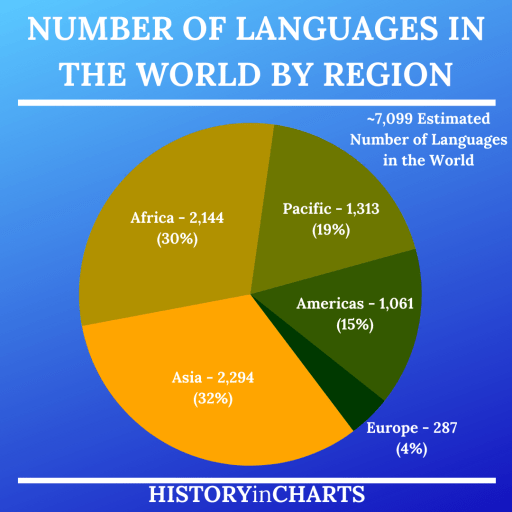 Total Number of Languages in the World by Region chart