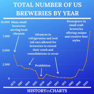 Read more about the article Total Number of US Breweries by Year