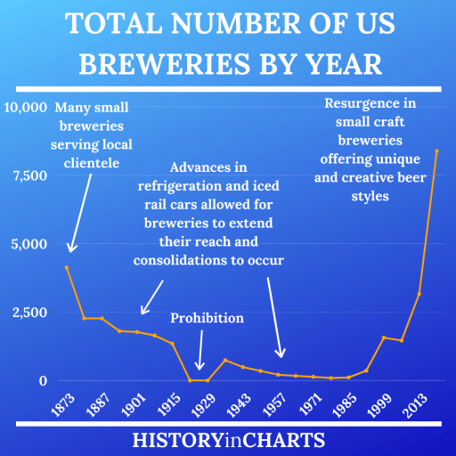Total Number of US Breweries by Year chart