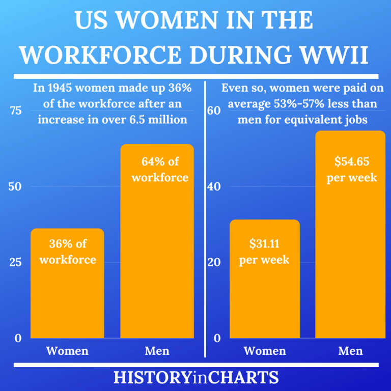 Read more about the article US Women in the Workforce During World War II