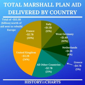Read more about the article Breakdown of the Marshall Plan Aid by Country