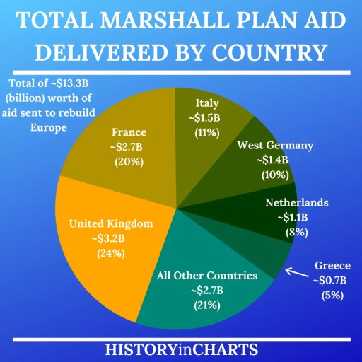 Breakdown of the Marshall Plan Aid by Country chart