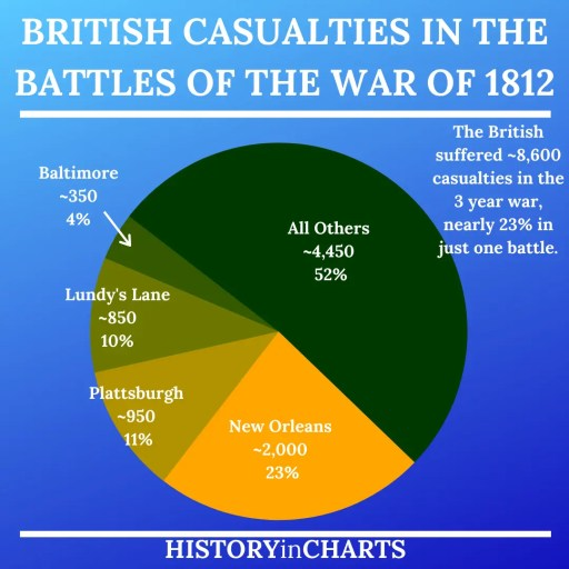 British Casualties of the Battles of the War of 1812 chart