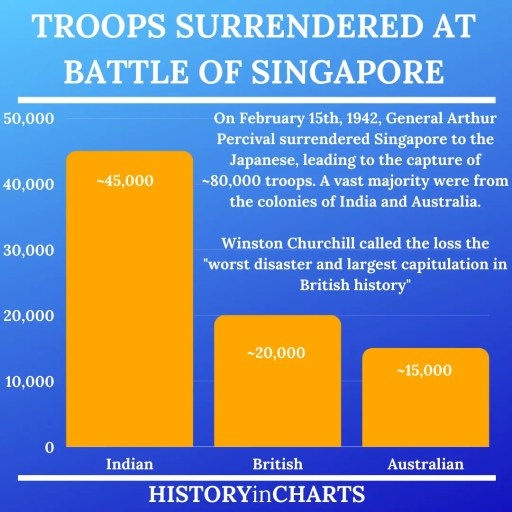 British Troops Surrendered at the Battle of Singapore chart