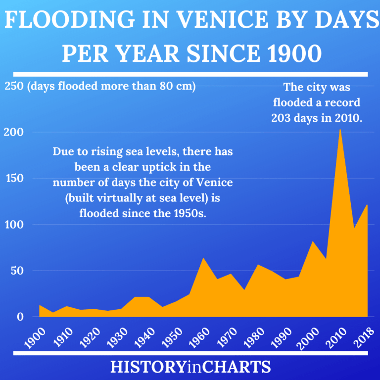 Read more about the article The Disastrous Results of Flooding in Venice
