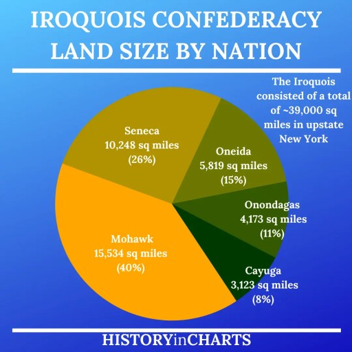 Land Size of the Iroquois Confederacy by Nation chart