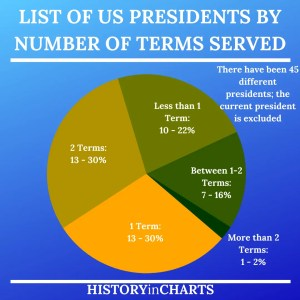 Read more about the article Ultimate List of US Presidents by the Numbers
