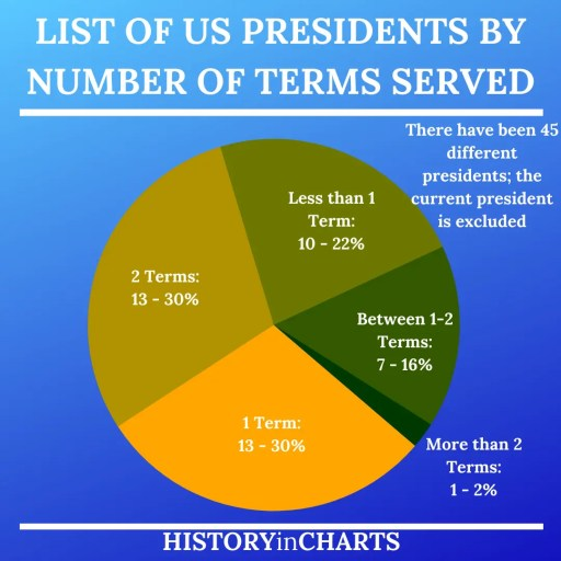 List of US Presidents by Number of Terms Served chart