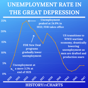Read more about the article The Great Depression Unemployment Rate