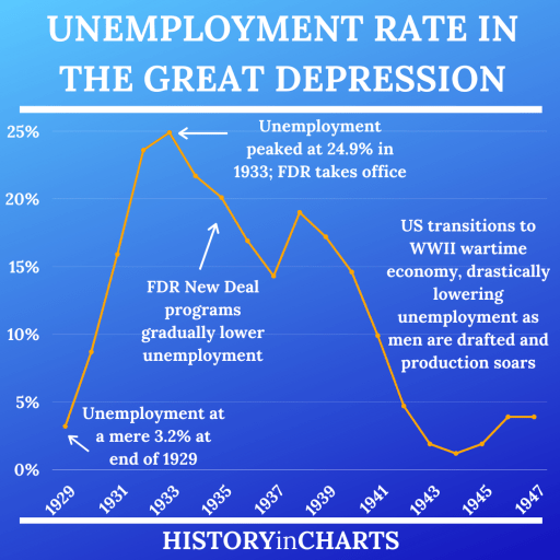 The Great Depression Unemployment Rate by Year chart