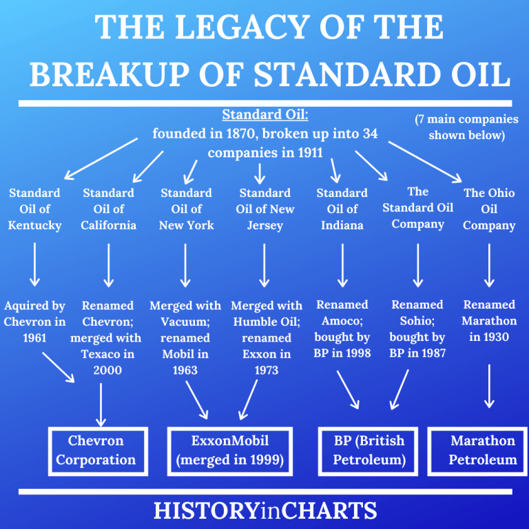 Read more about the article The Legacy of the Breakup of Standard Oil