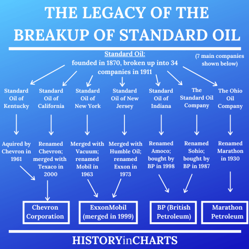 The Legacy of the Breakup of Standard Oil chart