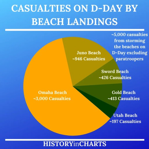The Normandy Invasion and D-Day Casualties by beach chart