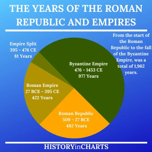The Years of the Roman Republic and Empires chart
