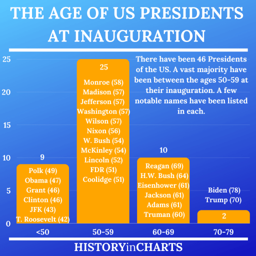 The Youngest and Oldest Presidents of the US chart