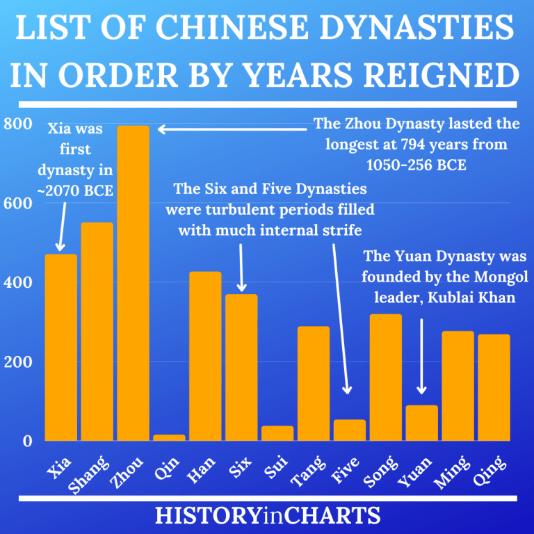 Read more about the article The List of the Dynasties of China in Order