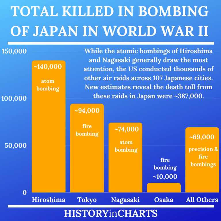 Read more about the article The Devastating Bombing of Japan in World War II
