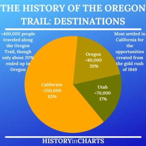 Read more about the article The History of the Oregon Trail: Destinations & Disease