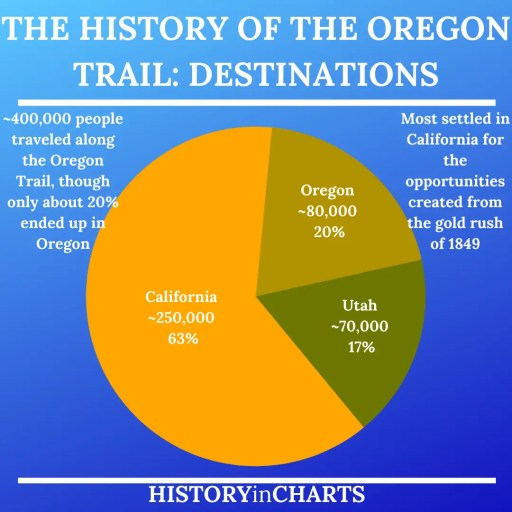 The History of the Oregon Trail Destinations chart
