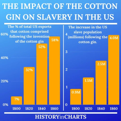 The Impact of the Cotton Gin on Slavery in the US chart