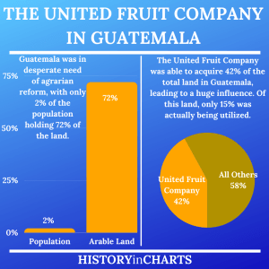 Read more about the article The Influence of the United Fruit Company in Guatemala