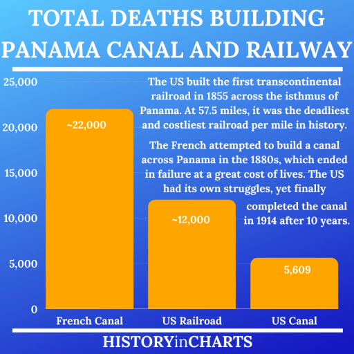 Total Deaths building Panama Canal and Railway chart