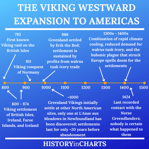 History of Viking Settlement of North America Timeline chart