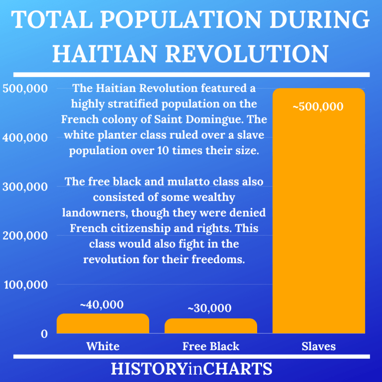 Read more about the article Timeline of the Haitian Revolution