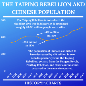 Read more about the article The Causes and Aftermath of the Taiping Rebellion