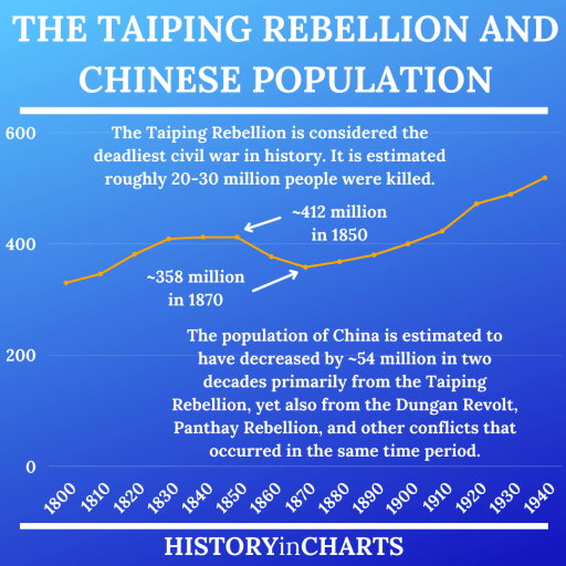 Taiping Rebellion and Chinese Population chart
