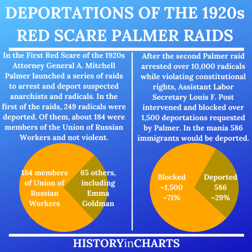 The 1920s Red Scare Palmer Raids Deportations chart