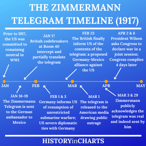 US Entry into WWI and Zimmermann Telegram Timeline chart