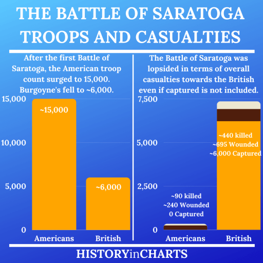 Battle of Saratoga Significance Troops and Casualties chart
