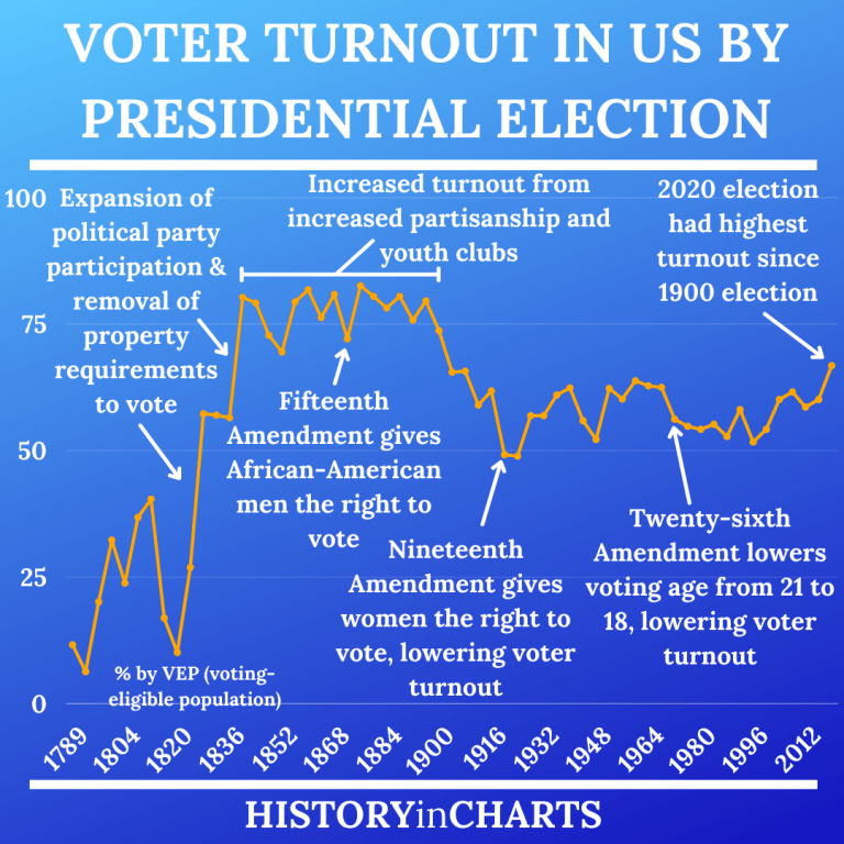 Read more about the article The History of Voter Turnout in the US