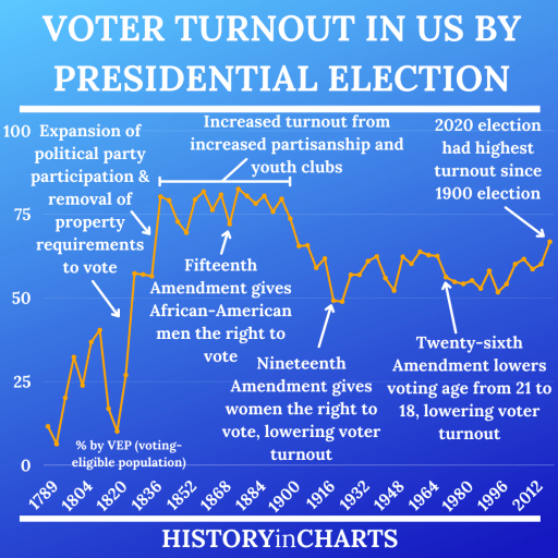 History of Voter Turnout in the US by election by VEP chart